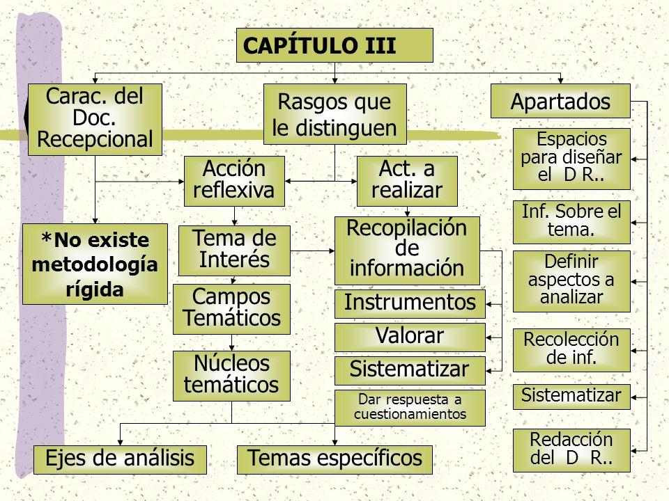 CAPÍTULO IV Esquema de trabajo CAPÍTULO V Estructura del documento recepcional Acorde a los criterios y orientaciones Introducción Tema de estudio Desarrollo del tema Conclusiones Bibliografía Anexos