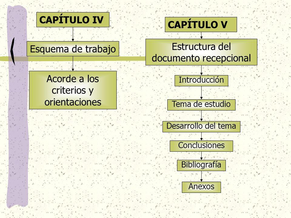 CAPÍTULO IV Esquema de trabajo CAPÍTULO V Estructura del documento recepcional Acorde a los criterios y orientaciones Introducción Tema de estudio Des