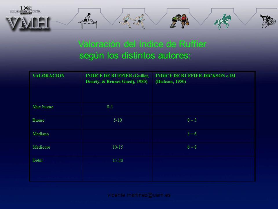 vicente.martinez@uam.es Valoración del índice de Ruffier según los distintos autores: VALORACIONINDICE DE RUFFIER (Guillet, Denéty, & Brunet-Guedj, 19