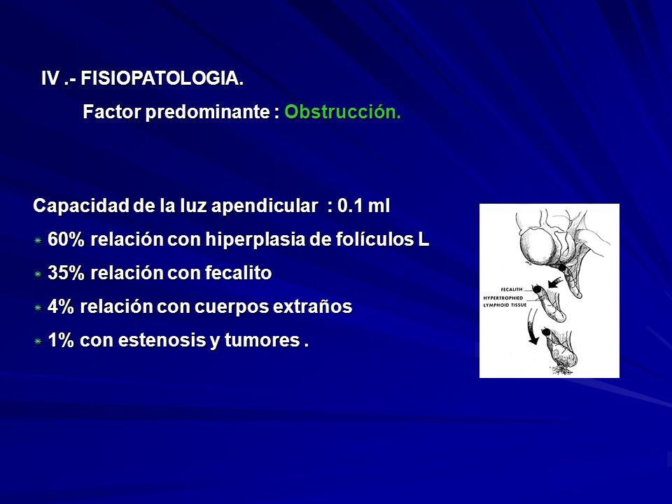 IV.- FISIOPATOLOGIA. Factor predominante : Obstrucción. Factor predominante : Obstrucción. Capacidad de la luz apendicular : 0.1 ml * 60% relación con