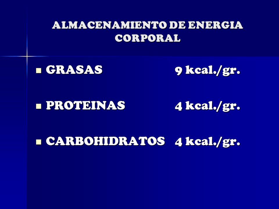 ALMACENAMIENTO DE ENERGIA CORPORAL GRASAS9 kcal./gr. GRASAS9 kcal./gr. PROTEINAS4 kcal./gr. PROTEINAS4 kcal./gr. CARBOHIDRATOS4 kcal./gr. CARBOHIDRATO
