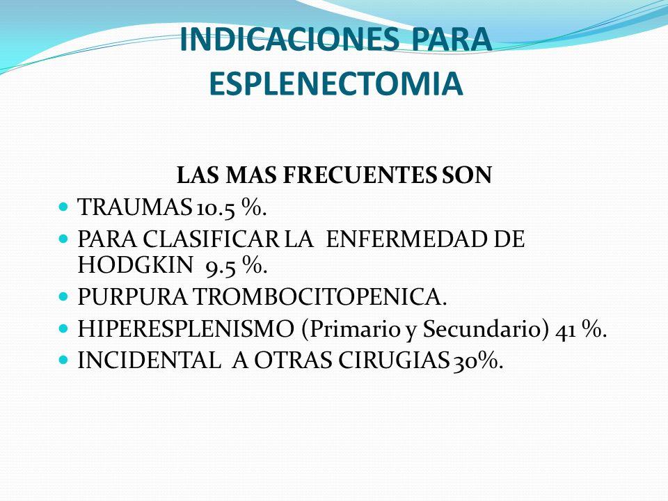 INDICACIONES PARA ESPLENECTOMIA LAS MAS FRECUENTES SON TRAUMAS 10.5 %. PARA CLASIFICAR LA ENFERMEDAD DE HODGKIN 9.5 %. PURPURA TROMBOCITOPENICA. HIPER