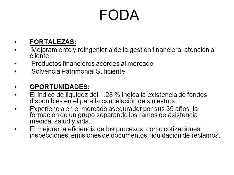 FODA FORTALEZAS: Mejoramiento y reingeniería de la gestión financiera, atención al cliente. Productos financieros acordes al mercado Solvencia Patrimo