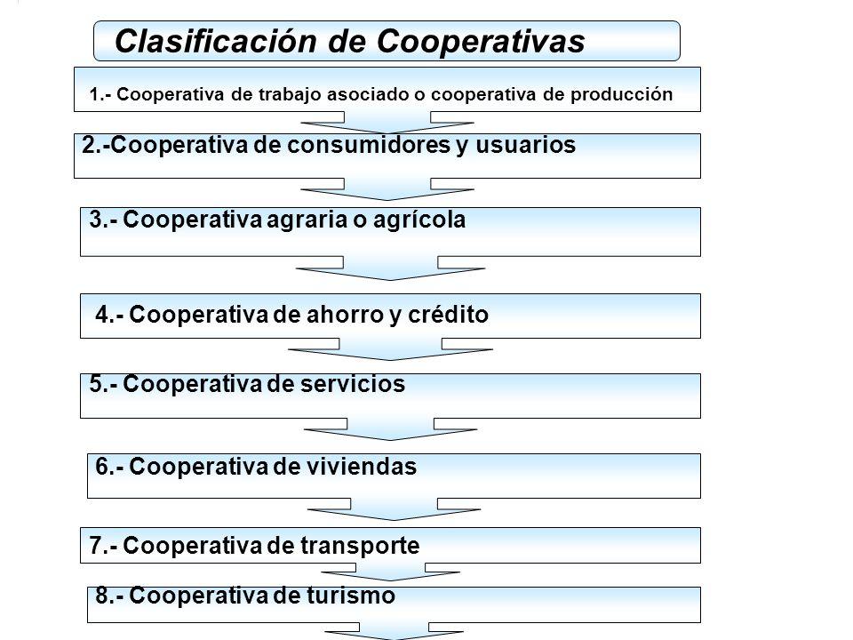 COOPERATIVA Es una asociación autónoma de personas que se han unido voluntariamente para hacer frente a sus necesidades y aspiraciones económicas, soc