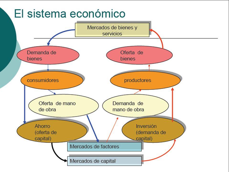 Las Posibilidades de Crecimiento Tasa Efectiva: Resultante de equilibrio inestable entre el ahorro y la inversión Tasa Natural de Crecimiento: Tasa de