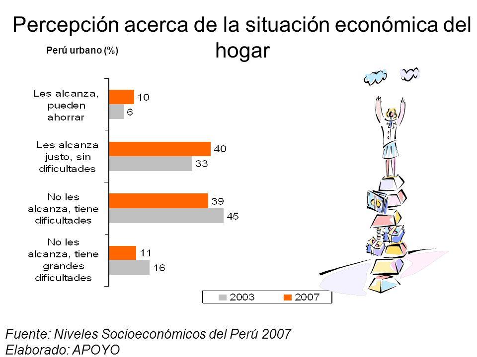 Distribución del presupuesto familiar Perú urbano * Incluye alquiler de la vivienda y compra de productos de limpieza y aseo personal. ** Agua, luz, t