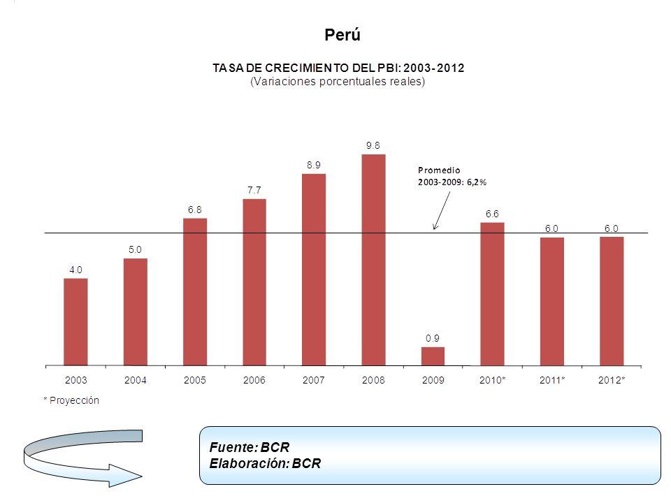 Perú Fuente: BCR Elaboración: BCR