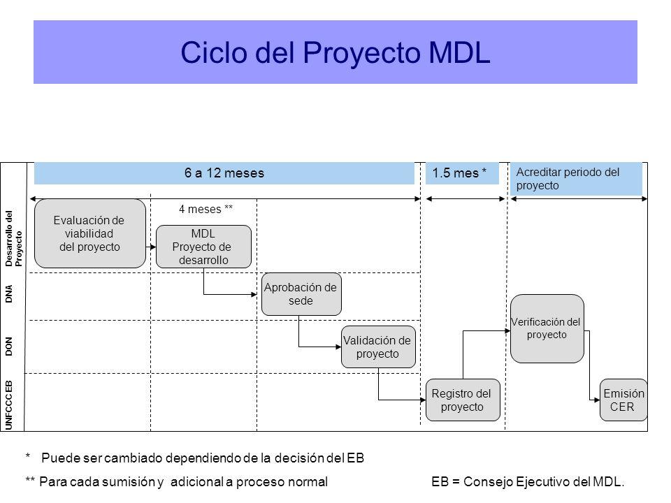 Desarrollo del Proyecto 6 a 12 meses1.5 mes * Acreditar periodo del proyecto Evaluación de viabilidad del proyecto MDL Proyecto de desarrollo 4 meses