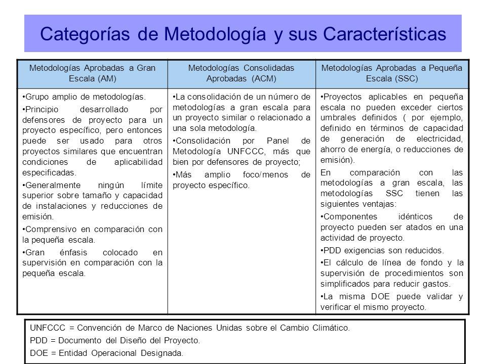 Categorías de Metodología y sus Características Metodologías Aprobadas a Gran Escala (AM) Metodologías Consolidadas Aprobadas (ACM) Metodologías Aprob