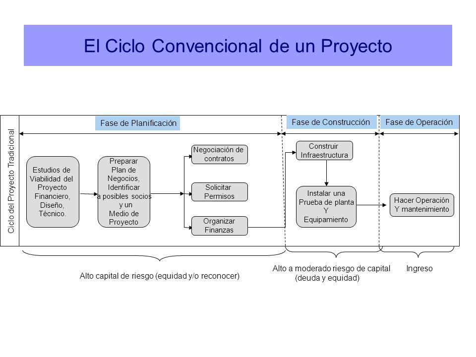 El Ciclo Convencional de un Proyecto Ciclo del Proyecto Tradicional Fase de Planificación Fase de ConstrucciónFase de Operación Preparar Plan de Negoc