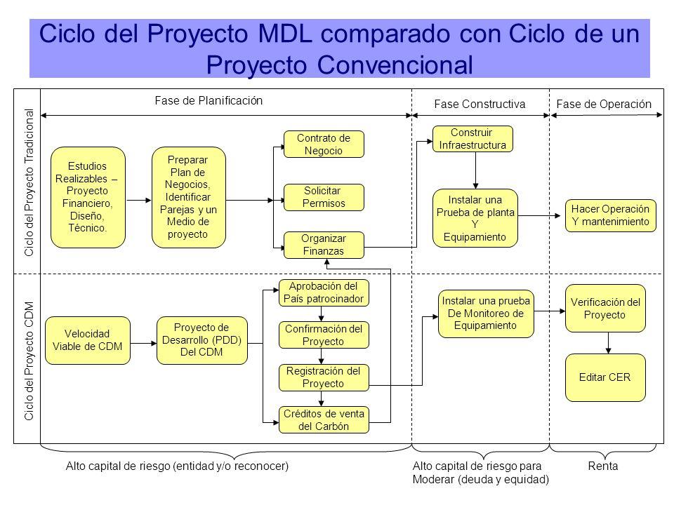 Ciclo del Proyecto MDL comparado con Ciclo de un Proyecto Convencional Ciclo del Proyecto Tradicional Ciclo del Proyecto CDM Fase de Planificación Fas