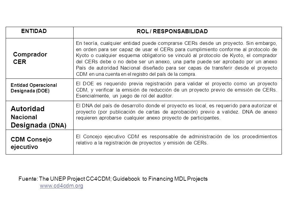 ENTIDAD ROL / RESPONSABILIDAD En teoría, cualquier entidad puede comprarse CERs desde un proyecto. Sin embargo, en orden para ser capaz de usar el CER
