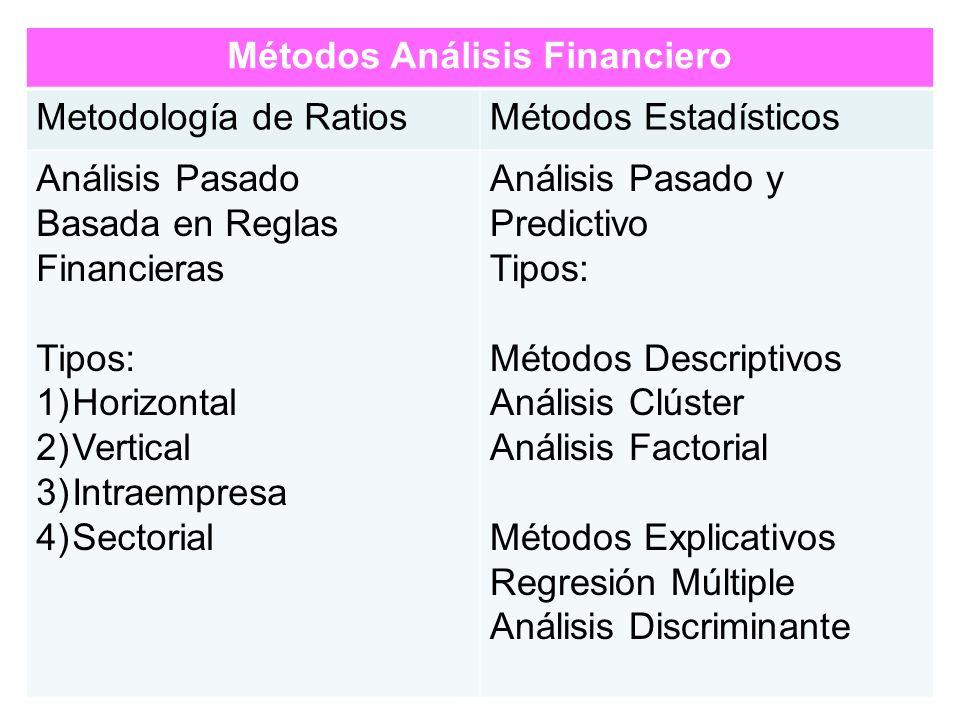 10 Métodos Análisis Financiero Metodología de RatiosMétodos Estadísticos Análisis Pasado Basada en Reglas Financieras Tipos: 1)Horizontal 2)Vertical 3