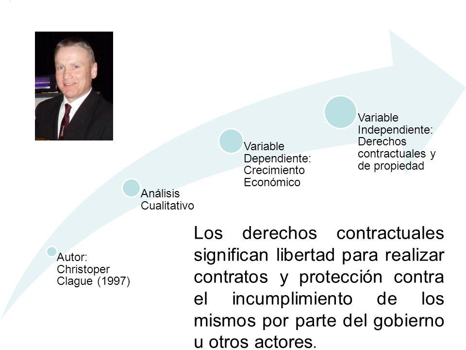 Autor: Christoper Clague (1997) Análisis Cualitativo Variable Dependiente: Crecimiento Económico Variable Independiente: Derechos contractuales y de p