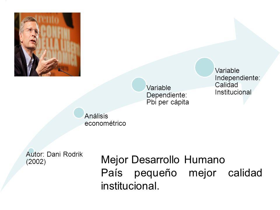 Autor: Dani Rodrik (2002) Análisis econométrico Variable Dependiente: Pbi per cápita Variable Independiente: Calidad Institucional Mejor Desarrollo Hu