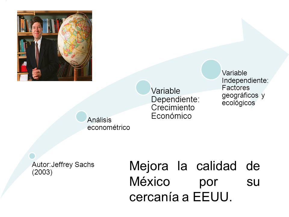 Autor:Jeffrey Sachs (2003) Análisis econométrico Variable Dependiente: Crecimiento Económico Variable Independiente: Factores geográficos y ecológicos