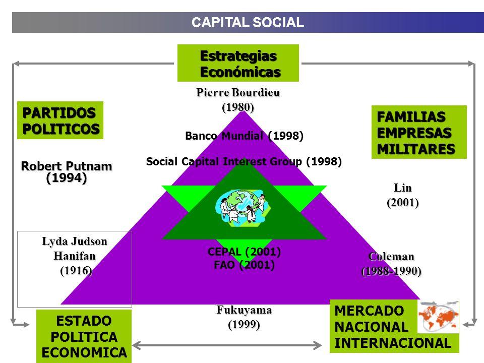 CAPITAL SOCIAL Robert Putnam (1994) Fukuyama(1999) Lin(2001) Lyda Judson Hanifan (1916) (1916) Pierre Bourdieu (1980) Coleman(1988-1990) Banco Mundial