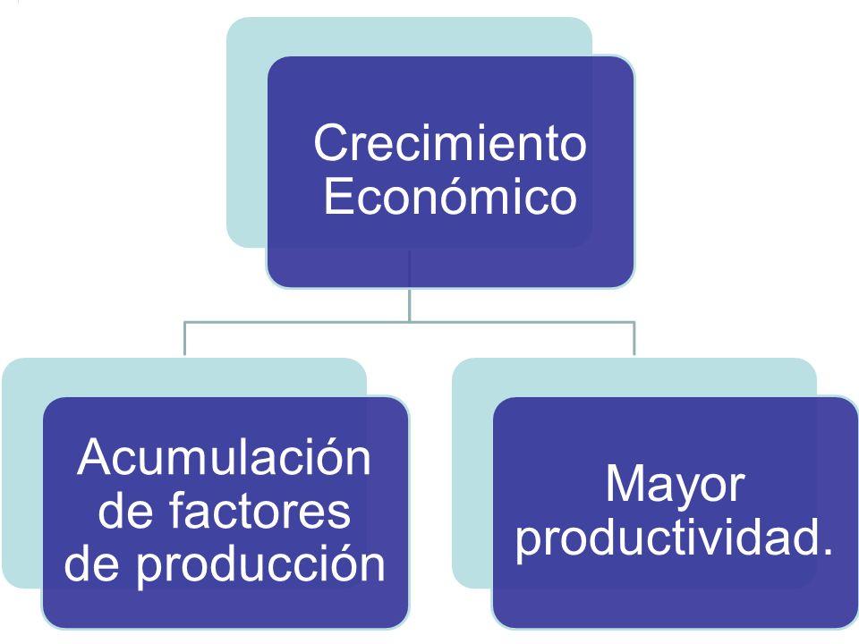 Crecimiento Económico Acumulación de factores de producción Mayor productividad.
