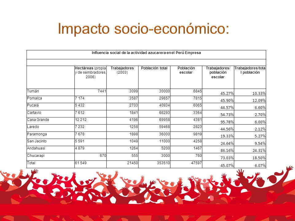 Influencia social de la actividad azucarera en el Perú Empresa Hectáreas (propia y de sembradores, 2006) Trabajadores (2003) Población totalPoblación escolar Trabajadores/ población escolar Trabajadores/tota l población Tumán74413099300006845 45.27%10.33% Pomalca7 1743587296577815 45.90%12.09% Pucalá5 4322703409346065 44.57%6.60% Cartavio7 6121841682933364 54.73%2.70% Casa Grande12 2124196699584381 95.78%6.00% Laredo7 2321258594682823 44.56%2.12% Paramonga7 6781898360009819 19.33%5.27% San Jacinto5 5911049110004258 24.64%9.54% Andahuasi4 879126452001467 86.16%24.31% Chucarapi6705553000760 73.03%18.50% Total61 5492145035351047597 45.07%6.07%