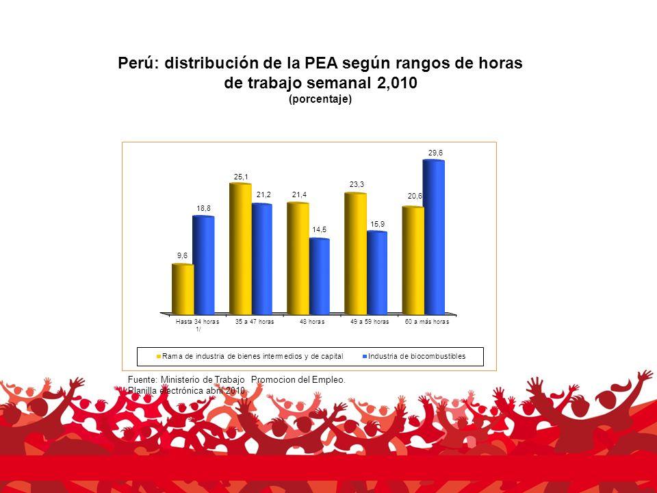 Perú: distribución de la PEA según rangos de horas de trabajo semanal 2,010 (porcentaje) Fuente: Ministerio de Trabajo Promocion del Empleo.