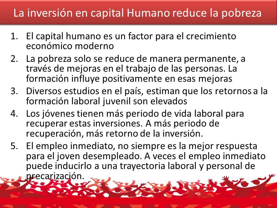 La inversión en capital Humano reduce la pobreza 1.El capital humano es un factor para el crecimiento económico moderno 2.La pobreza solo se reduce de manera permanente, a través de mejoras en el trabajo de las personas.