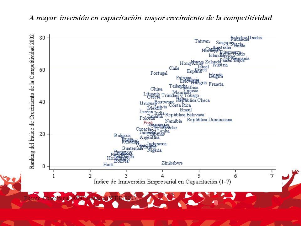 A mayor inversión en capacitación mayor crecimiento de la competitividad Fuente: Chacaltana (2004) basado en WEF (2003)