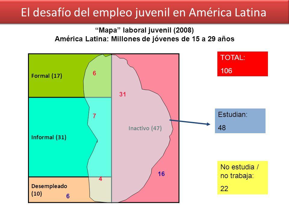 Formal (17) Inactivo (47) Informal (31) Desempleado (10) TOTAL: 106 Estudian: 48 6 7 4 31 No estudia / no trabaja: 22 16 6 El desafío del empleo juvenil en América Latina Mapa laboral juvenil (2008) América Latina: Millones de jóvenes de 15 a 29 años
