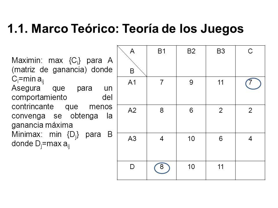 1.1. Marco Teórico: Teoría de los Juegos ABAB B1B2B3C A179117 A28622 A341064 D8 11 Maximin: max {C i } para A (matriz de ganancia) donde C i =min a ij