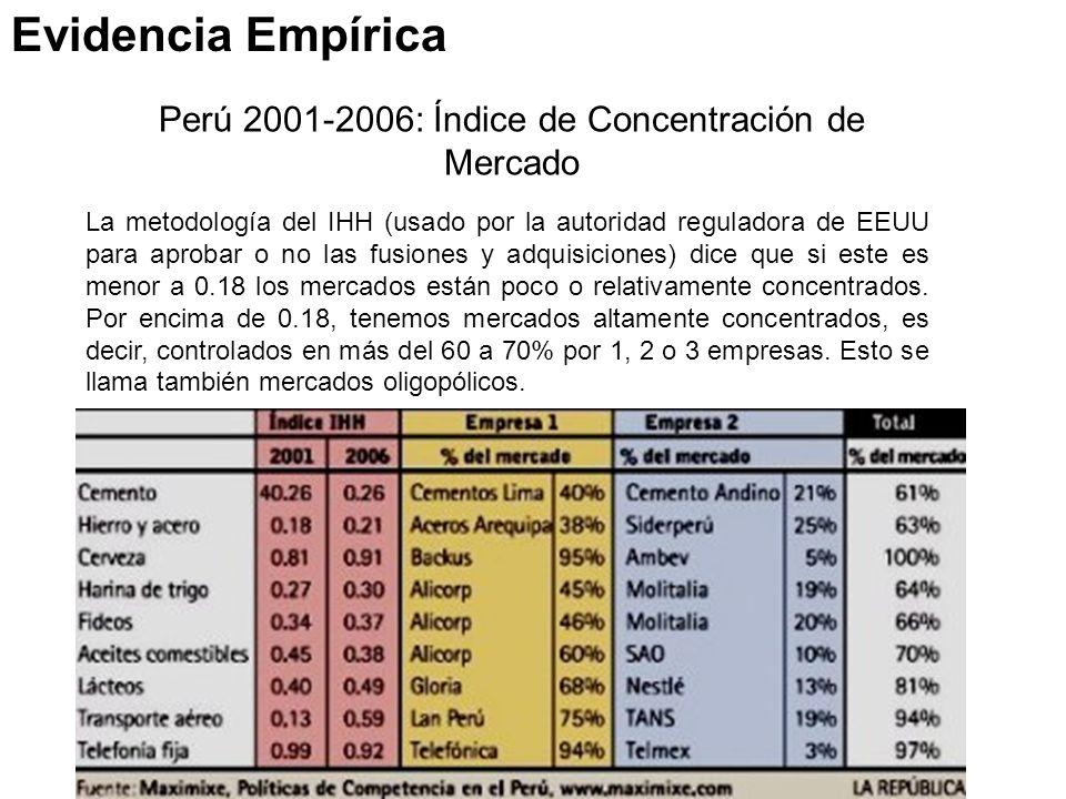Perú 2001-2006: Índice de Concentración de Mercado La metodología del IHH (usado por la autoridad reguladora de EEUU para aprobar o no las fusiones y