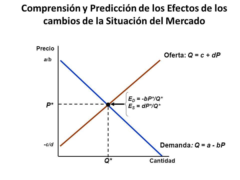 Demanda: Q = a - bP a/b Oferta: Q = c + dP -c/d P* Q* E D = -bP*/Q* E S = dP*/Q* Comprensión y Predicción de los Efectos de los cambios de la Situació