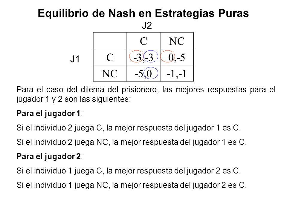 CNC C-3,-30,-5 NC-5,0-1,-1 Para el caso del dilema del prisionero, las mejores respuestas para el jugador 1 y 2 son las siguientes: Para el jugador 1: