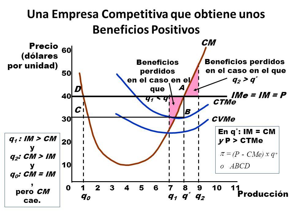 Observaciones: – CMe = 15$, Q = 10, CT = CMe x Q = 150.