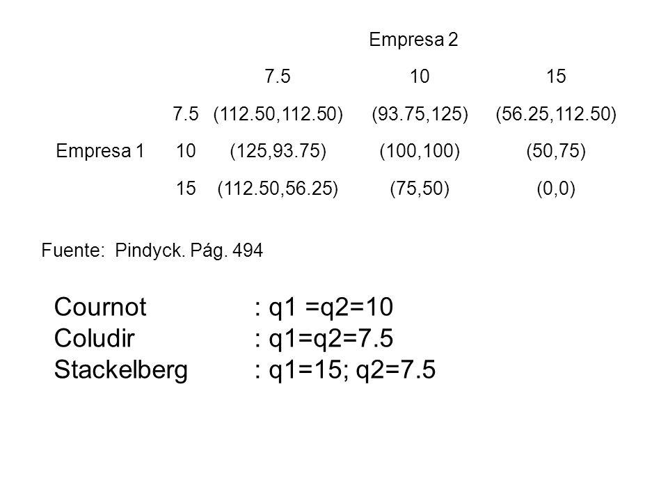 Empresa 2 7.51015 7.5(112.50,112.50)(93.75,125)(56.25,112.50) Empresa 110(125,93.75)(100,100)(50,75) 15(112.50,56.25)(75,50)(0,0) Fuente: Pindyck. Pág