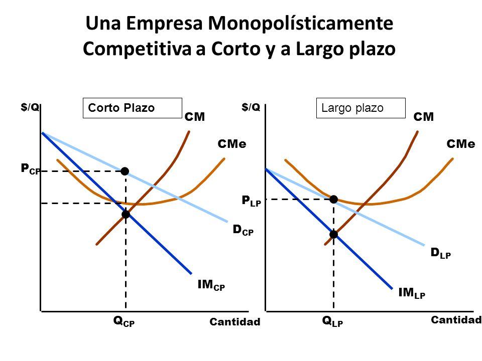 Pérdida Irrecuperable De Eficiencia CMCMe Comparación del Equilibrio Monopolísticamente Competitivo y el Perfectamente Competitivo $/Q Cantidad $/Q D = IM QCQC PCPC CMCMe D LP IM LP Q CM P CM Cantidad Competencia PerfectaCompetencia Monopolística