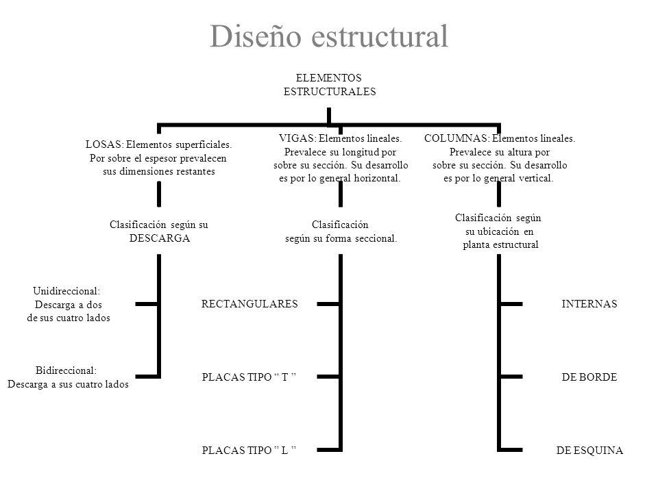 Diseño estructural ELEMENTOS ESTRUCTURALES LOSAS: Elementos superficiales. Por sobre el espesor prevalecen sus dimensiones restantes Clasificación seg