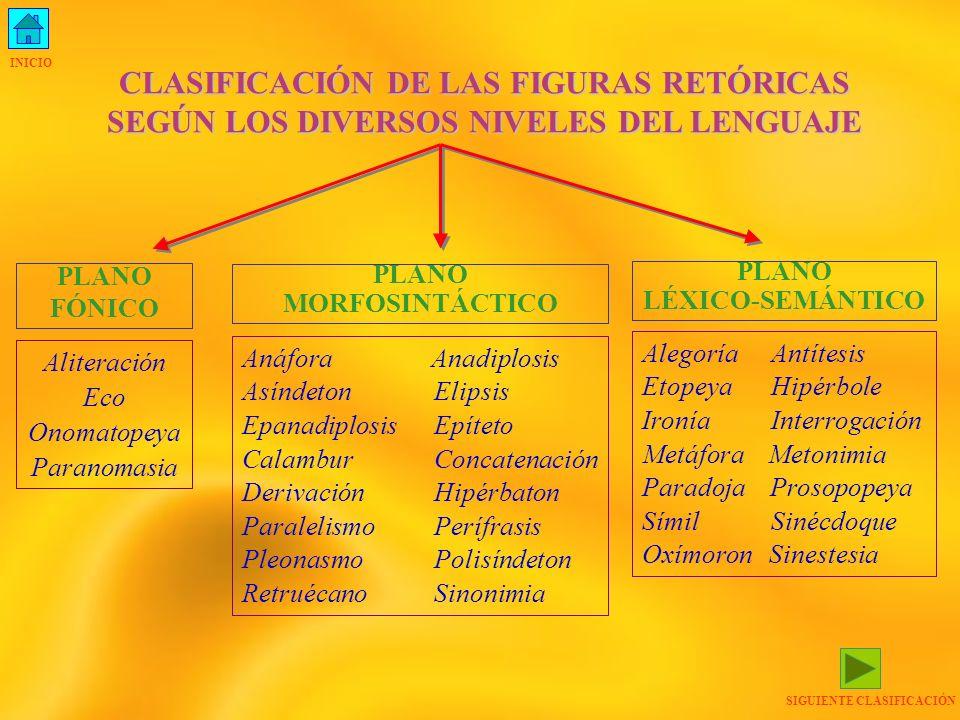 CLASIFICACIÓN DE LAS FIGURAS RETÓRICAS SEGÚN LOS DIVERSOS NIVELES DEL LENGUAJE PLANO FÓNICO PLANO MORFOSINTÁCTICO PLANO LÉXICO-SEMÁNTICO Aliteración E