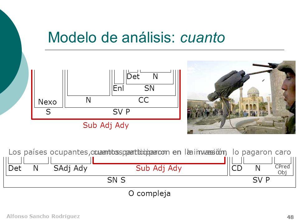 Alfonso Sancho Rodríguez 47 Modelo de análisis: donde El charco donde nadan los patos no es muy grande O compleja SN SSV P NDetSub Adj AdyNegN CC Nexo