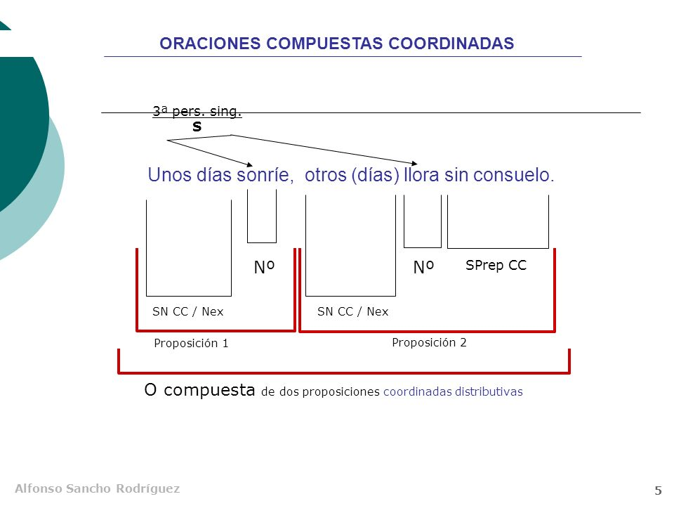 Alfonso Sancho Rodríguez 4 Iría contigo, pero tengo un compromiso. Nº Nex SN CD 1ª pers. sing. S Proposición 1 Proposición 2 O compuesta de dos propos