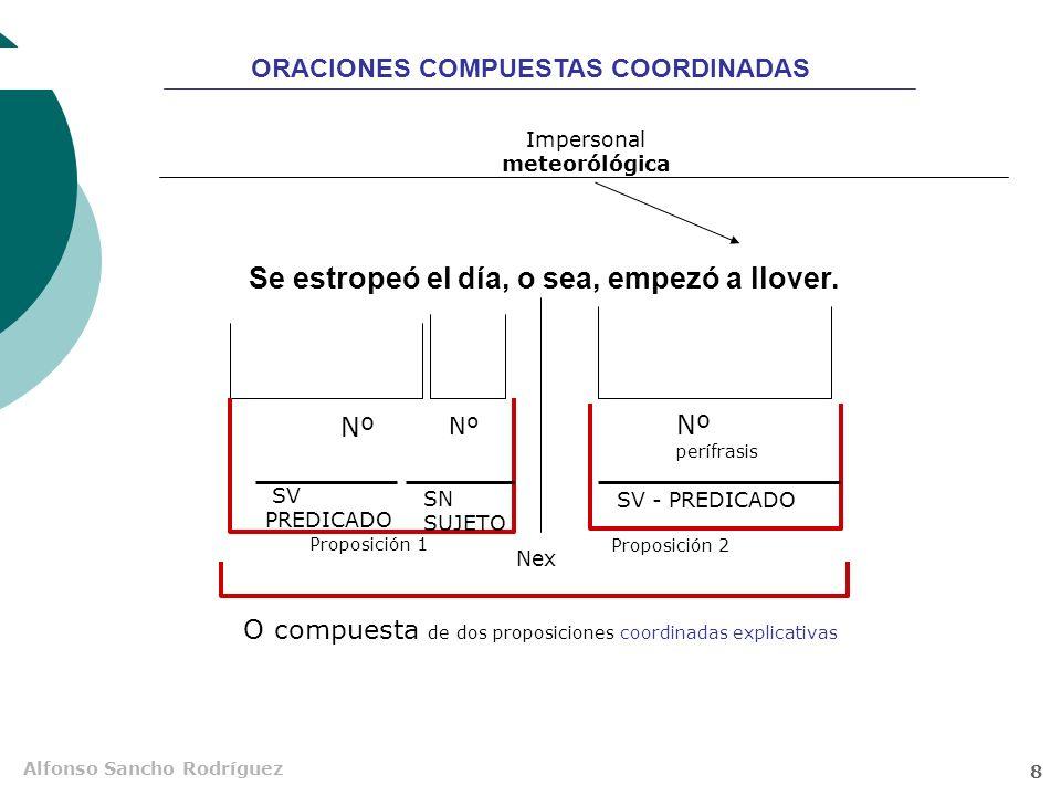 Alfonso Sancho Rodríguez 7 A Francisco le gustan los pasteles, pero le sientan mal. Nº Nex S adv CCM Proposición 1 Proposición 2 O compuesta de dos pr