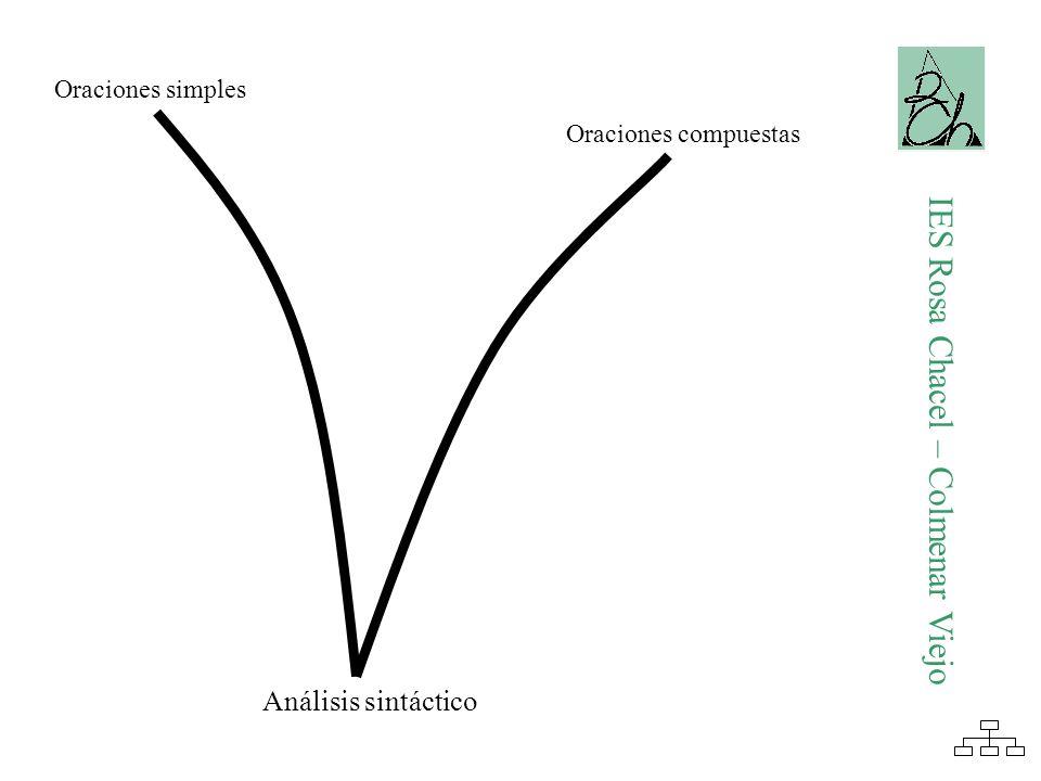 Las adverbiales comparativas En la oración principal aparece un intensivo (más, menos o tanto).