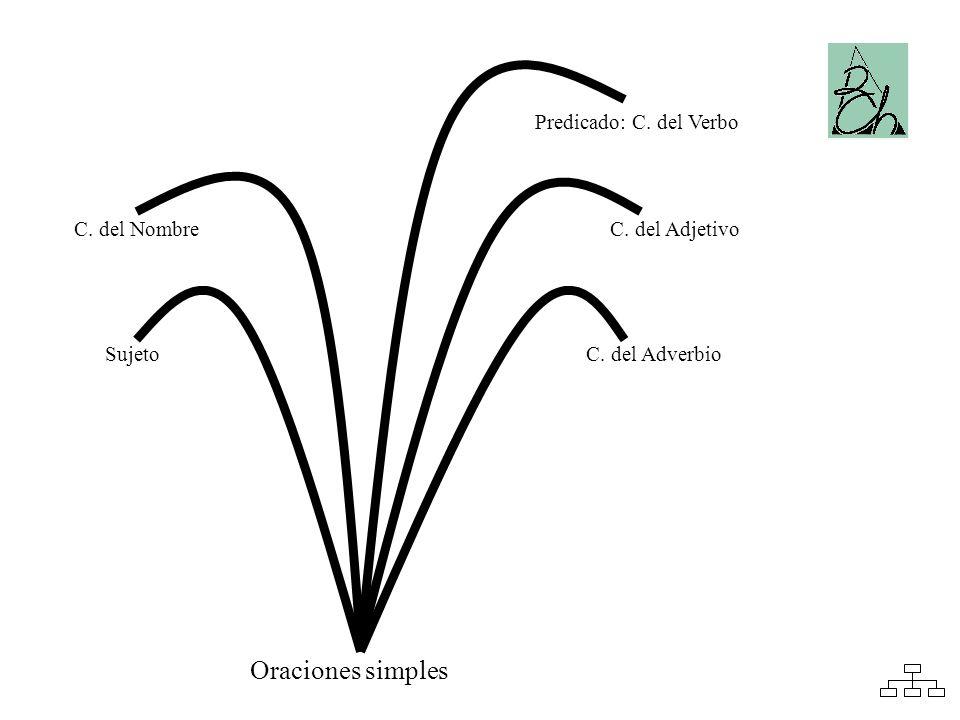 SujetoC. del Adverbio C. del Adjetivo Predicado: C. del Verbo C. del Nombre Oraciones simples