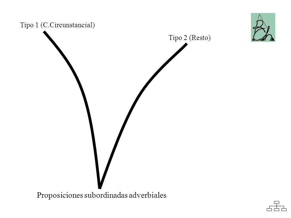 Tipo 1 (C.Circunstancial) Tipo 2 (Resto) Proposiciones subordinadas adverbiales