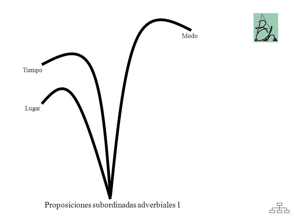 Lugar Modo Tiempo Proposiciones subordinadas adverbiales 1