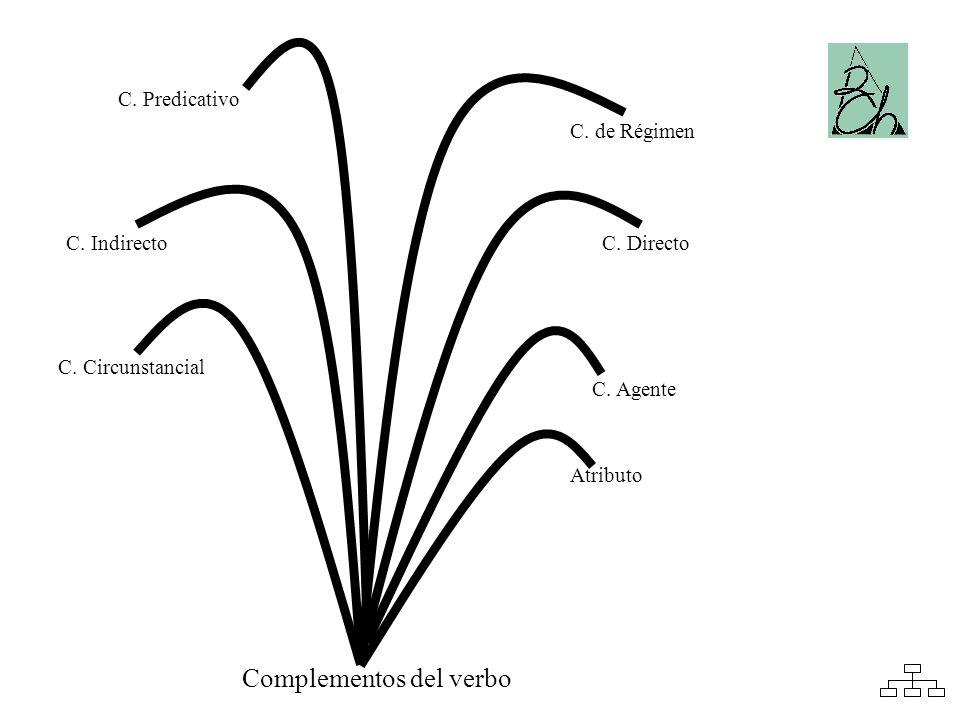 C. Circunstancial C. Indirecto C. de Régimen C. Directo Complementos del verbo Atributo C. Predicativo C. Agente