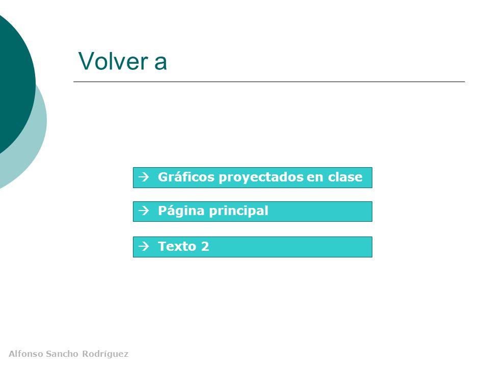 Alfonso Sancho Rodríguez Volver a Gráficos proyectados en clase Página principal Texto 2