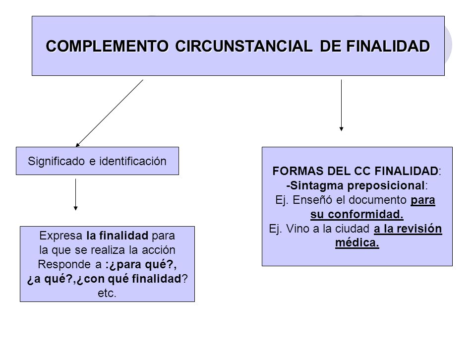COMPLEMENTO CIRCUNSTANCIAL DE FINALIDAD Significado e identificación Expresa la finalidad para la que se realiza la acción Responde a :¿para qué?, ¿a
