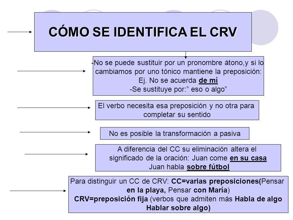 CÓMO SE IDENTIFICA EL CRV -No se puede sustituir por un pronombre átono,y si lo cambiamos por uno tónico mantiene la preposición: Ej. No se acuerda de