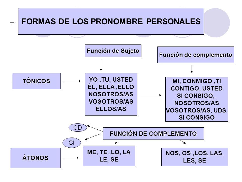 FORMAS DE LOS PRONOMBRE PERSONALES TÓNICOS YO,TU, USTED ÉL, ELLA,ELLO NOSOTROS/AS VOSOTROS/AS ELLOS/AS Función de Sujeto MI, CONMIGO,TI CONTIGO, USTED
