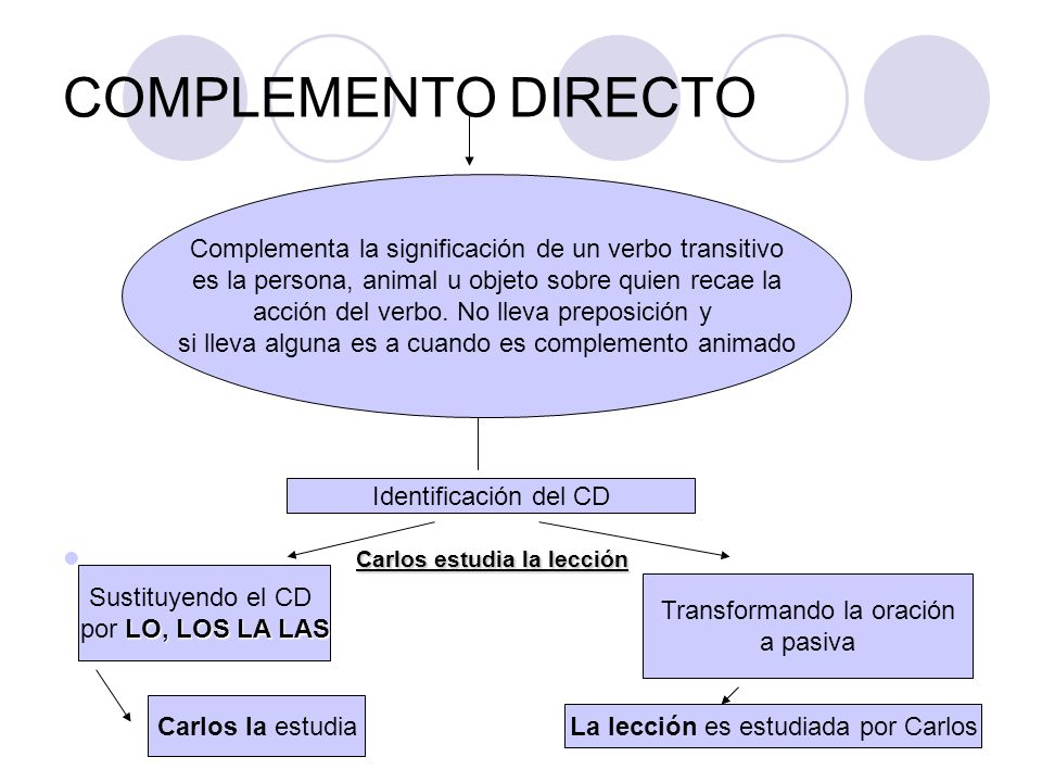 COMPLEMENTO DIRECTO Carlos estudia la lección Complementa la significación de un verbo transitivo es la persona, animal u objeto sobre quien recae la