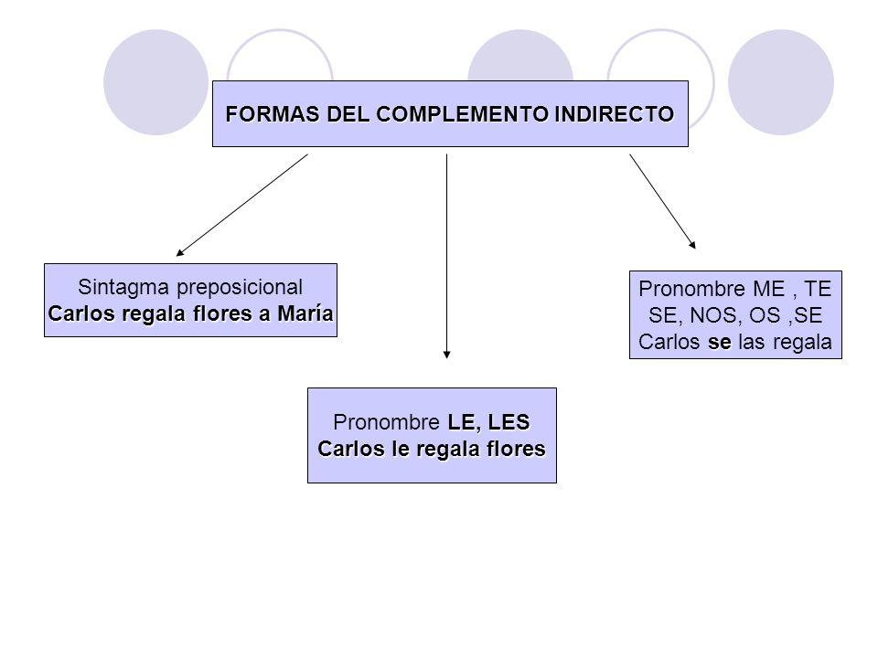 COMPLEMENTO DE RÉGIMEN VERBAL Es el complemento introducido Por una prepo.
